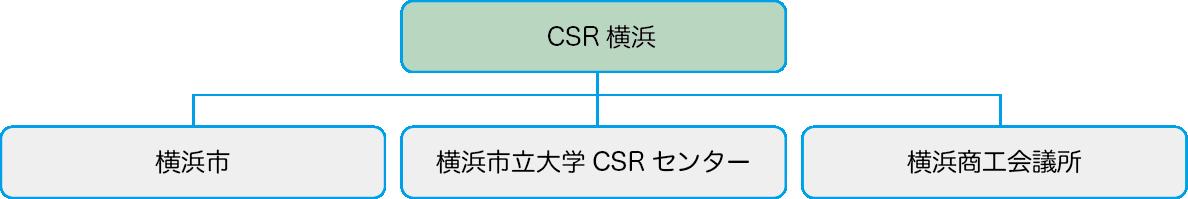 横浜市、横浜商工会議所、横浜市立大学CSRセンターで設置