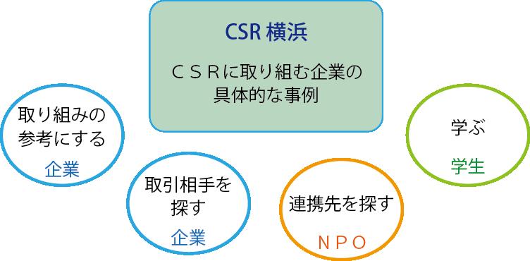 CSR横浜の使い方